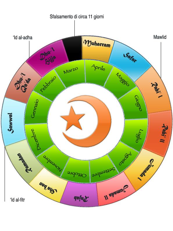 Calendario Islamico.Calendario Musulmano Calendario 2020